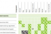 OPRL launches online tool to make it easier to label packaging for recycling