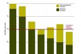 Circular businesses models 'mitigate volatile resource prices'