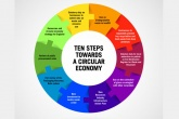 Resource Association urges parties on ten steps towards a circular economy