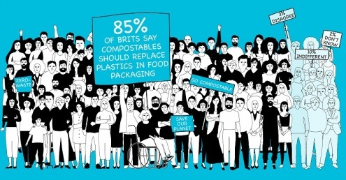A group of UK consumers campaigning to go compostable.