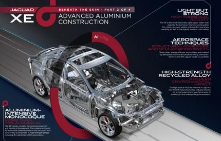 Recycled aluminium used in 'most efficient Jaguar ever'